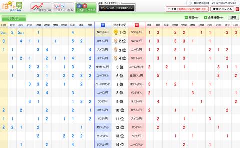 0825売買シグナルドル円研究所