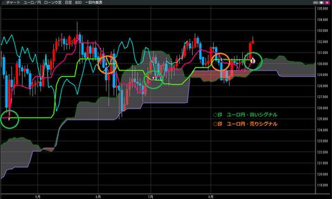 0824ユーロ円一目均衡表チャート