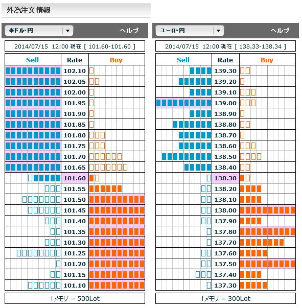 0715ドル円・ユーロ円外為注文情報