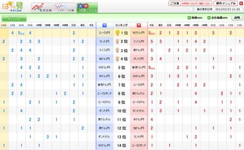0323売買シグナルドル円研究所