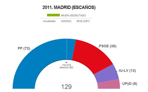 スペイン地方選挙・速報8