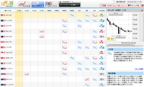 0726パターン分析ドル円研究所