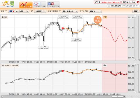 0727プライムFXぱっと見ユーロ円