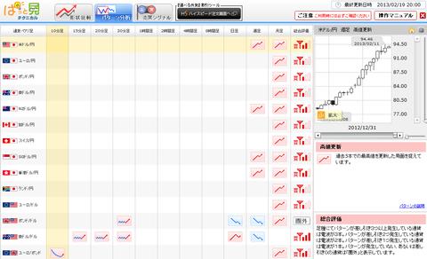 0219パターン分析ドル円研究所