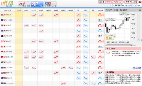 0522パターン分析ドル円研究所