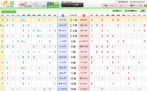 0929売買シグナルドル円研究所