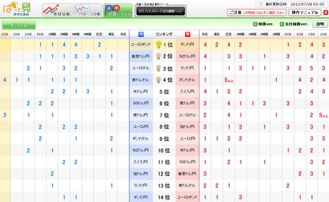0728売買シグナルドル円研究所
