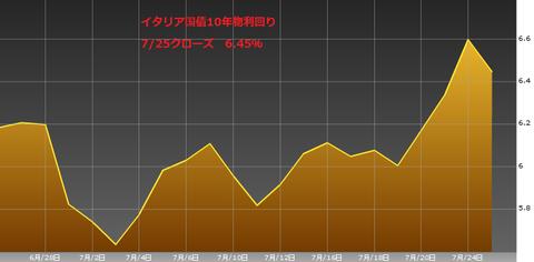 0725イタリア国債10年物利回り・ユーロ円研究所
