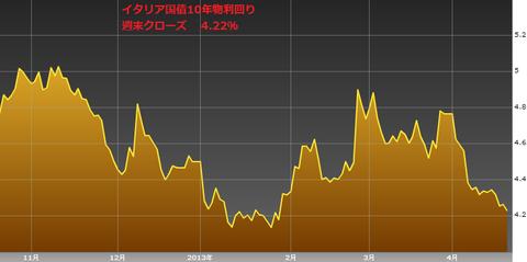 0420イタリア国債10年物利回り・ユーロ円研究所