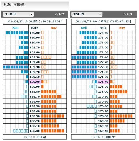 0527ユーロ円・ポンド円外為注文情報
