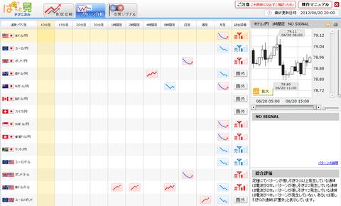 0620パターン分析ドル円研究所