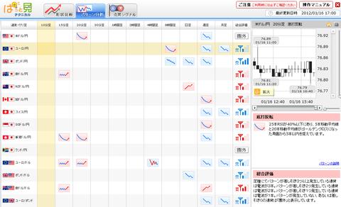 0116パターン分析ユーロ円研究所
