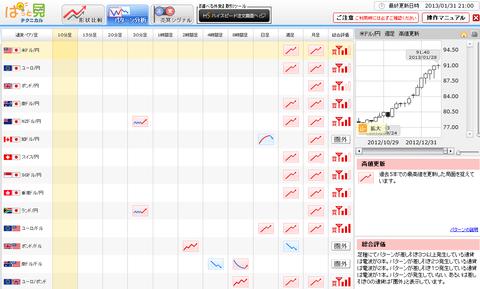 0131パターン分析ドル円研究所