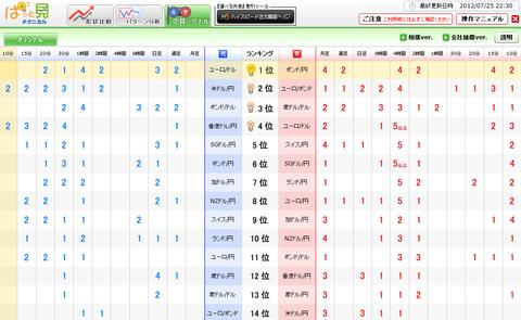 0725売買シグナルドル円研究所