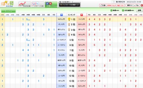 1121売買シグナルドル円研究所