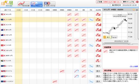 0220パターン分析ユーロ円研究所