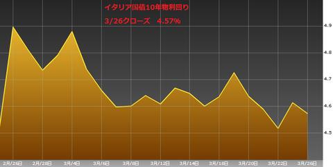 0327イタリア国債10年物利回り・ユーロ円研究所