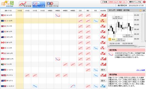 0229パターン分析ユーロ円研究所
