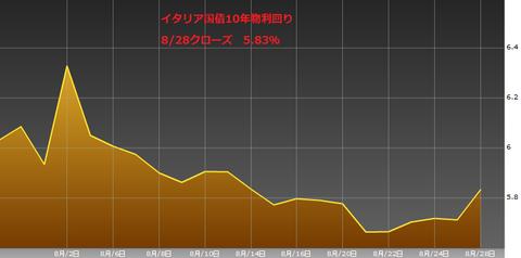 0829イタリア国債10年物利回り・ユーロ円研究所