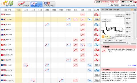 0227パターン分析ユーロ円研究所