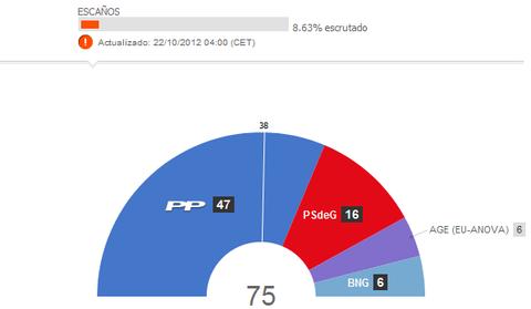 ガリシア州選挙速報1
