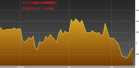 0319スペイン国債10年物利回り・ユーロ円研究所