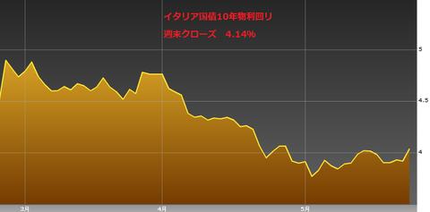 0525イタリア国債10年物利回り・ユーロ円研究所