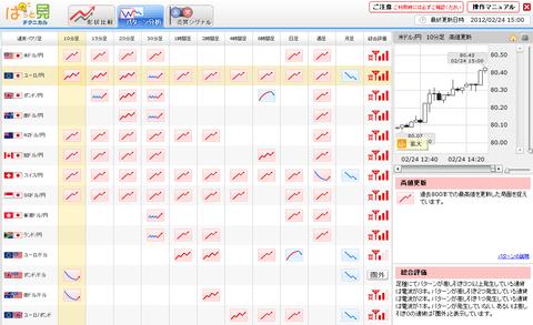 0224パターン分析ユーロ円研究所