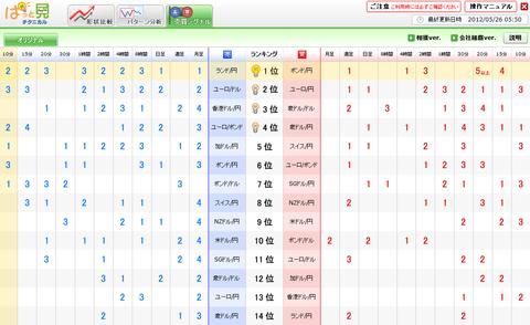 0526売買シグナルドル円研究所