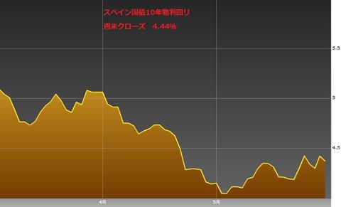 0601スペイン国債10年物利回り・ユーロ円研究所