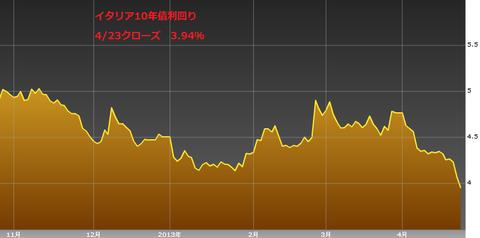 0424イタリア国債10年物利回り・ユーロ円研究所