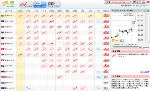 0225パターン分析ドル円研究所