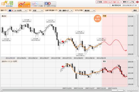 0830プライムFXぱっと見ユーロ円