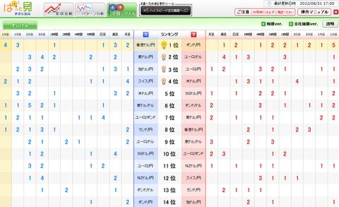 0831売買シグナルドル円研究所