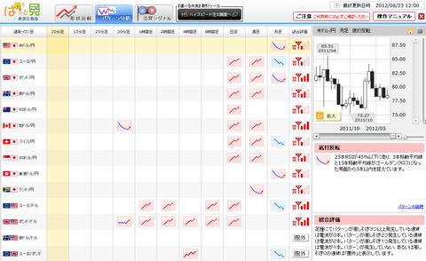 0823パターン分析ドル円研究所