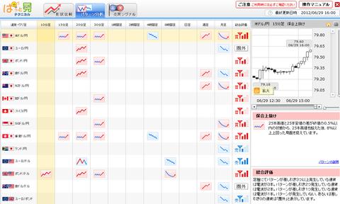 0629パターン分析ドル円研究所