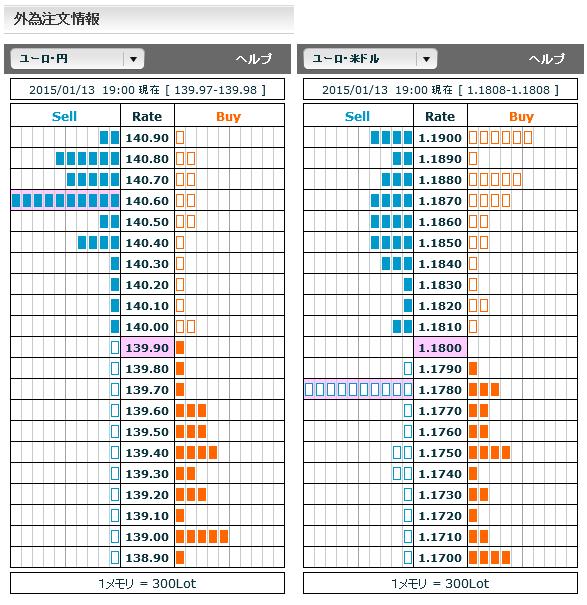 0113ユーロ円・ユーロドル外為注文情報