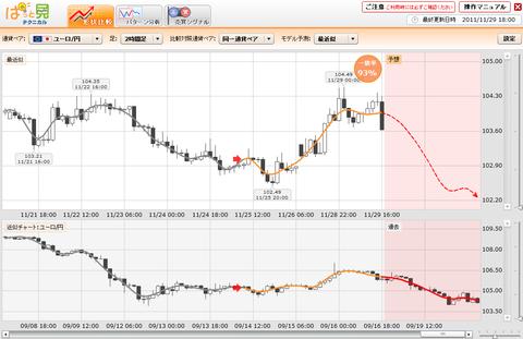 1129プライムFXぱっと見ユーロ円