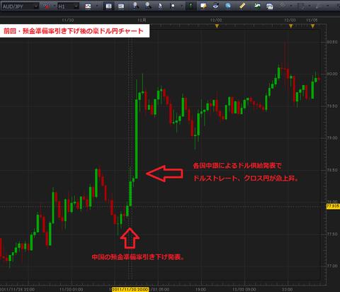 11月30日、預金準備率引き下げ後の豪ドル円チャート