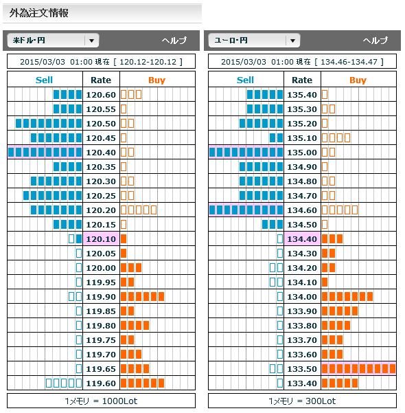 0303ドル円・ユーロ円外為注文情報