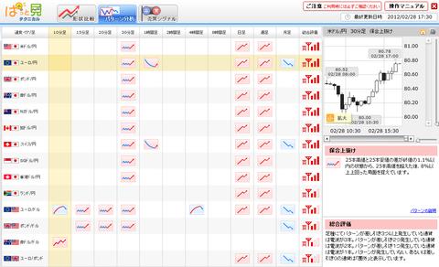 0228パターン分析ユーロ円研究所