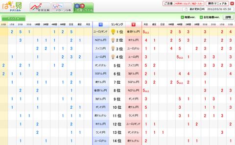 0331売買シグナルドル円研究所
