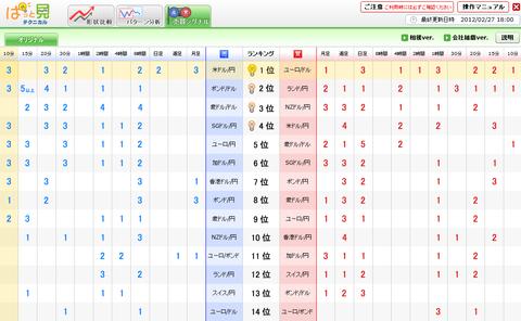 0227売買シグナルユーロ円研究所