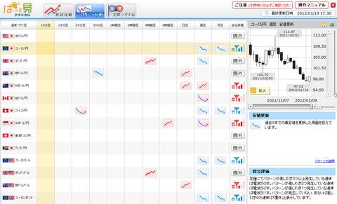 0119パターン分析ドル円研究所