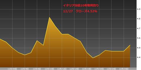 1228イタリア国債10年物利回り・ユーロ円研究所