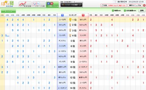 0920売買シグナルドル円研究所