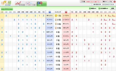 0425売買シグナルドル円研究所