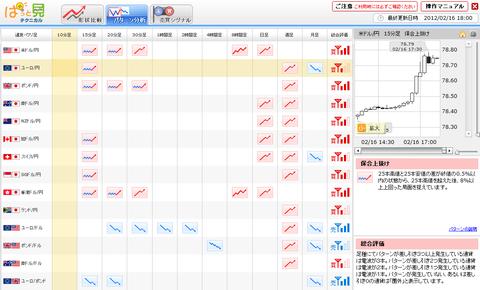 0216パターン分析ユーロ円研究所