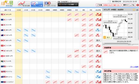 0128パターン分析ドル円研究所