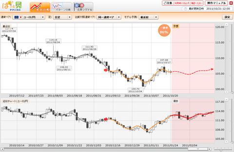 102101プライムFXぱっと見ユーロ円